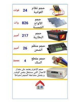 تطبيق رائع لحساب متطلبات منزلك من الطاقة الشمسية لتوليد الكهرباء 3