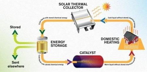 وقود سائل يخزن طاقة الشمس لمدة تصل إلى 18 عامًا 4